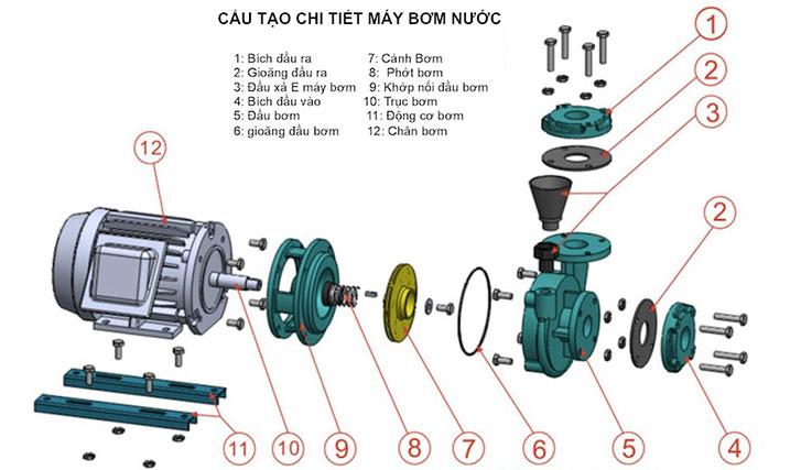 Cấu tạo của máy bơm ly tâm